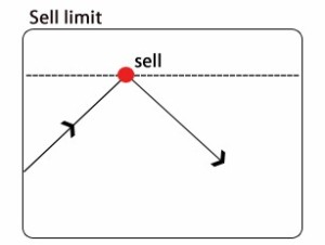 Sell Limit