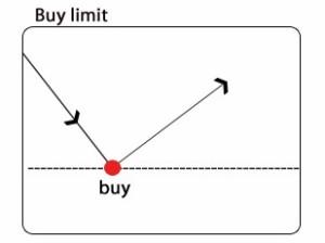 buy limit