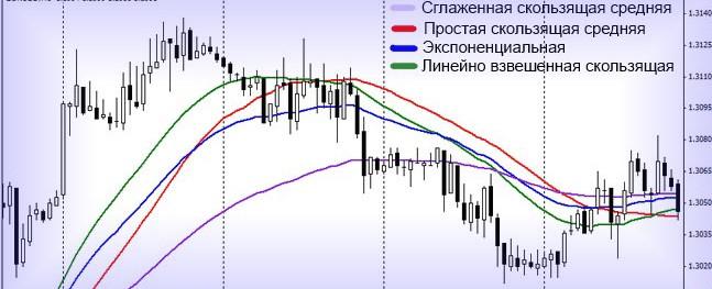 vidy-skolzyashchikh-srednikh-v-forekse
