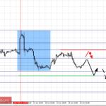 Фрактальный анализ по основным валютным парам на 20 июня