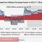 Евро, фунт, рубль: основные тенденции