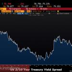 Рынки не верят в перспективы доллара