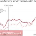 Евро набирает скорость