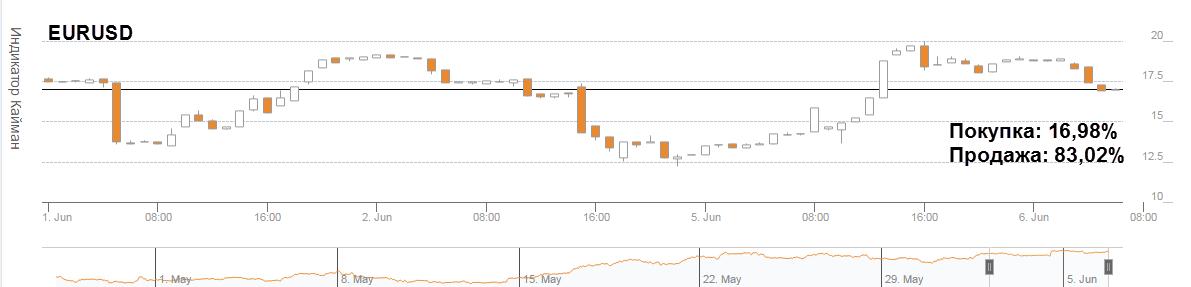 Ежедневный обзор рынка от 6 июня 2017 года