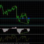 Анализ Дивергенций GBP/USD на 22 июня