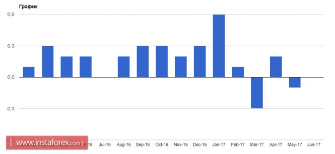 Инфляция вновь подвела ФРС
