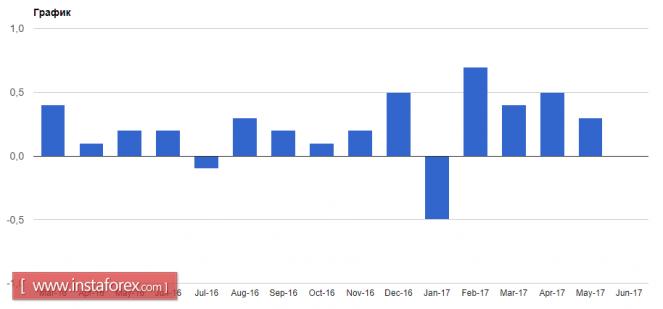 Евро продолжает рост, а фунт падает