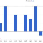 Данные по еврозоне не оказали поддержки евро