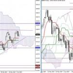 Дневной обзор GBP/JPY и EUR/JPY на 28.07.17. Индикатор Ишимоку