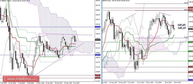 Дневной обзор GBP/JPY и EUR/JPY на 28.07.17