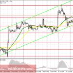 Торговый план на американскую сессию 28 июля EUR/USD и GBP/USD