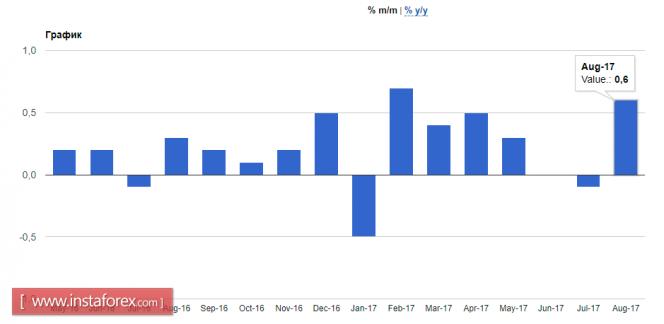 Какие перспективы у британского фунта?