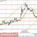 Торговый план на американскую сессию 12 сентября EUR/USD и GBP/USD