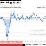 Доллар США: попытки разворота все настойчивее
