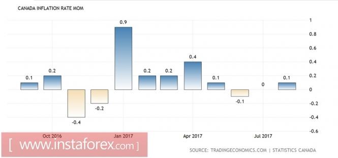 «Чёрная полоса» для канадской валюты