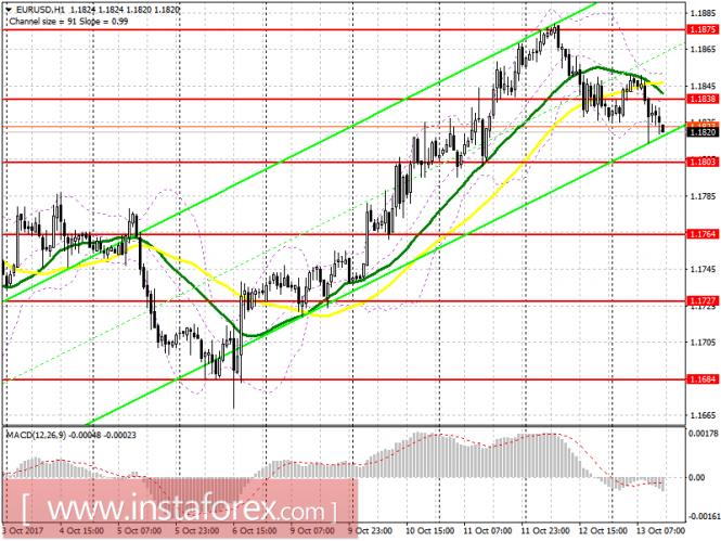 Торговый план на американскую сессию 13 октября EUR/USD и GBP/USD