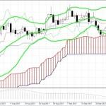 EUR/USD: ближайшая сильная поддержка – на уровне 1.1460