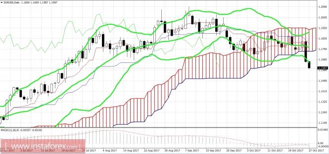 EUR/USD: ближайшая сильная поддержка – на уровне 1