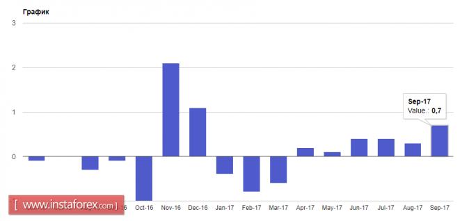 Фунт и евро выросли на хороших данных