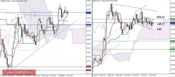 Дневной обзор GBP/JPY и EUR/JPY на 17.11.17