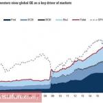 Евро делает ставку на фондовые индексы