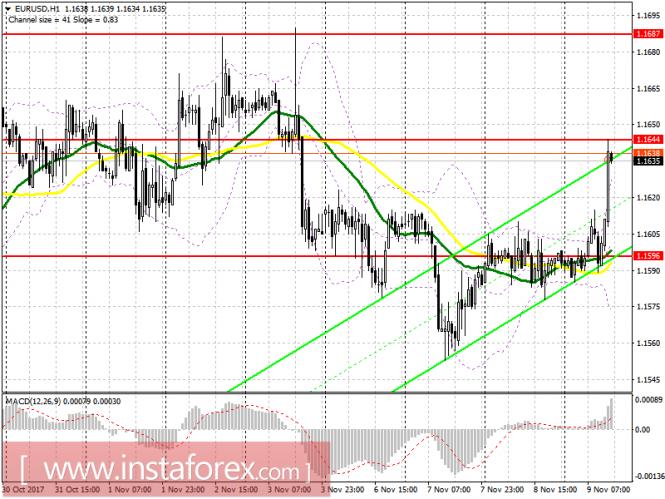 Торговый план на американскую сессию 9 ноября EUR/USD и GBP/USD