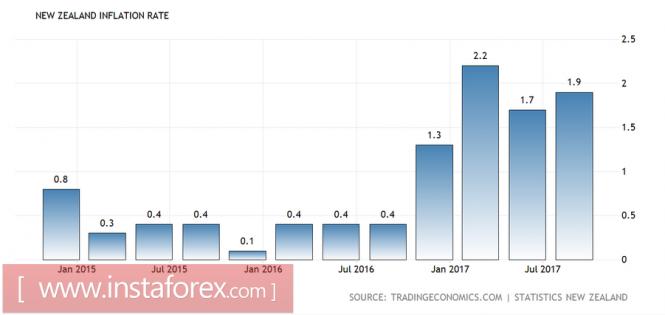 NZD/USD: иллюзия восстановления цены