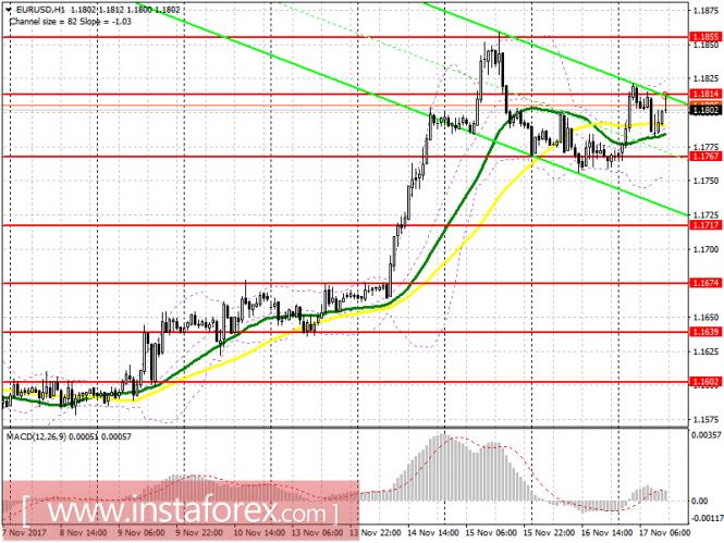 Торговый план на американскую сессию 17 ноября EUR/USD и GBP/USD