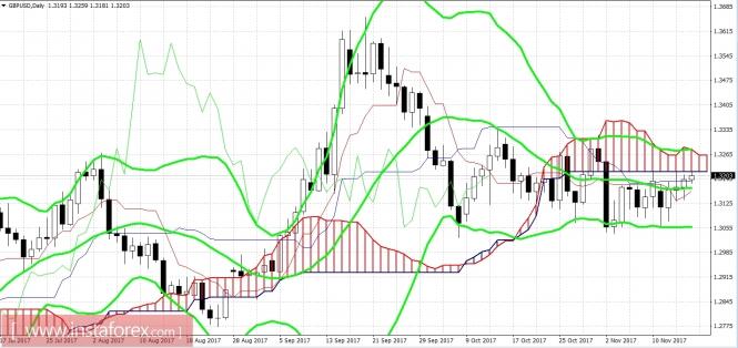 GBP/USD: фунт в паутине сдержек и противовесов