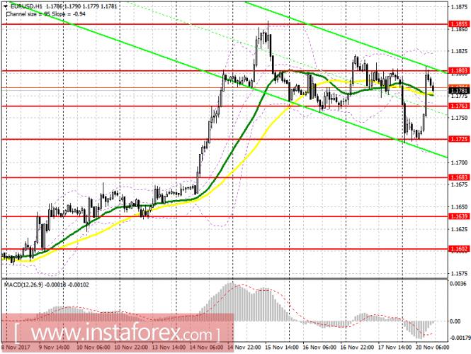 Торговый план на американскую сессию 20 ноября EUR/USD и GBP/USD