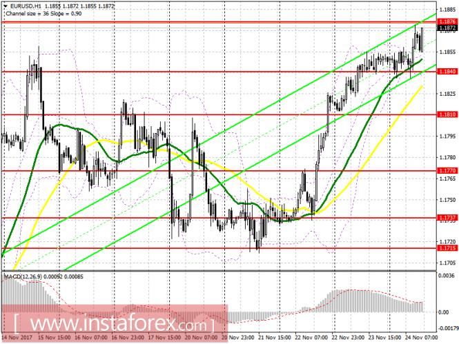 Торговый план на американскую сессию 24 ноября EUR/USD и GBP/USD