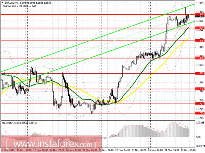 Торговый план на американскую сессию 27 ноября EUR/USD и GBP/USD