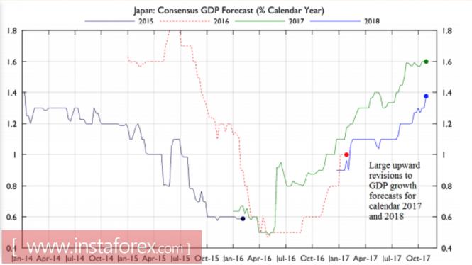 Иена идет по пути евро