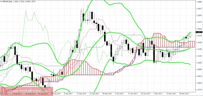 GBP/USD: в ожидании штурма 35-й фигуры