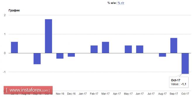 У евро и фунта проблемы с ростом