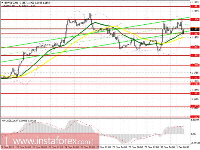 Торговый план на американскую сессию 1 декабря EUR/USD и GBP/USD