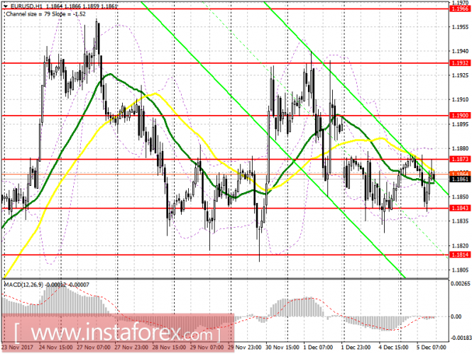 Торговый план на американскую сессию 5 декабря EUR/USD и GBP/USD