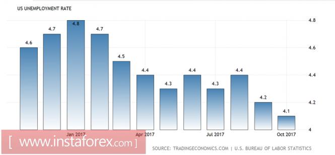 Ситуация по доллару: между молотом и наковальней