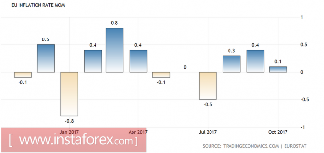 EUR/CHF: торгуем в диапазоне
