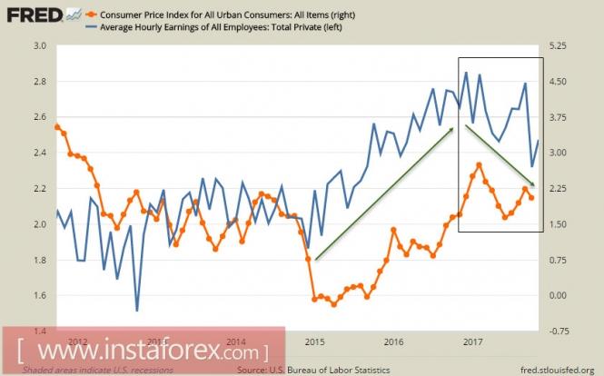FOMC определит судьбу доллара