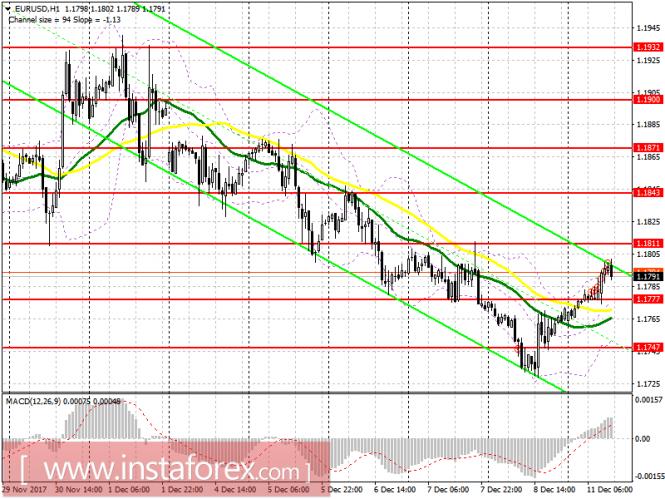 Торговый план на американскую сессию 11 декабря EUR/USD и GBP/USD