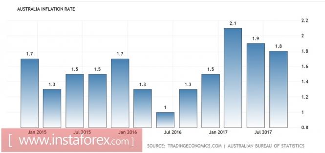 AUD/USD: в приоритете – короткие позиции