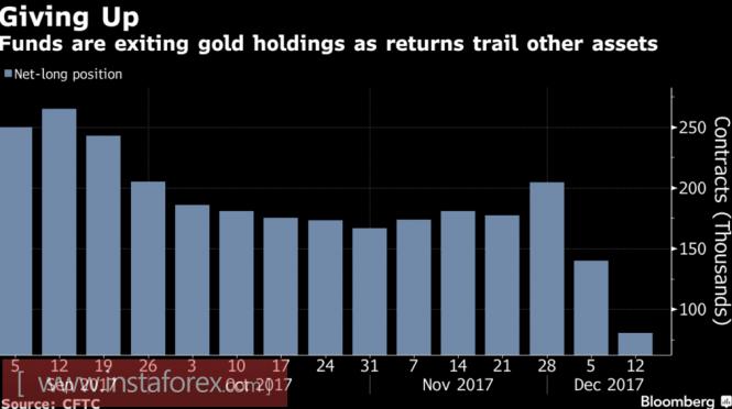 ФРС помиловала золото