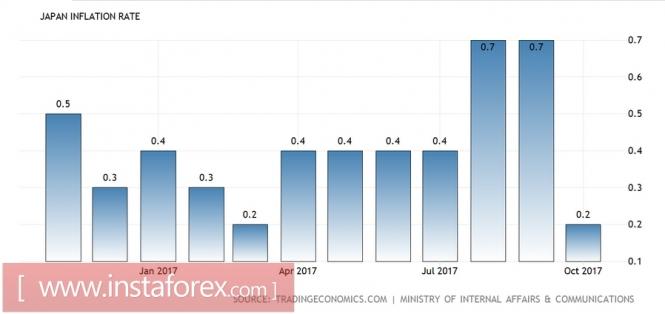 Иена дешевеет: поддержит ли Банк Японии «оппозиционера» Гуши Катаока?