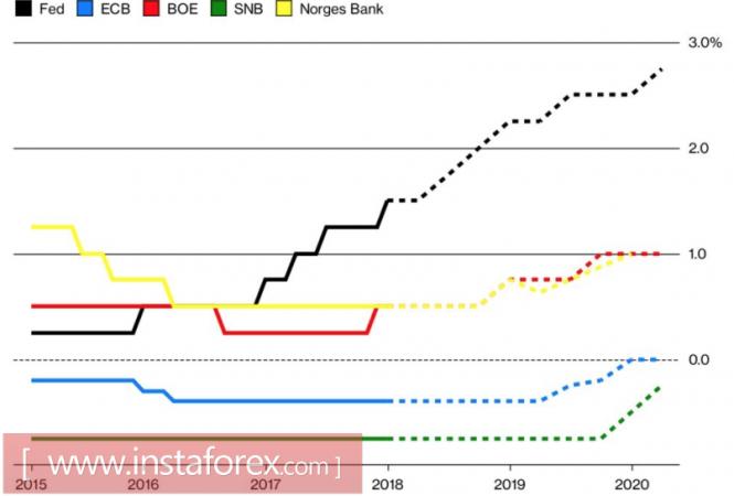 EUR/USD: центробанки переключают скорость