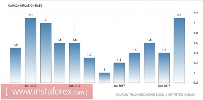 USD/CAD: инфляция и нефть вдохновили канадца