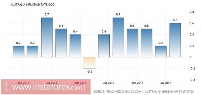 AUD/USD: австралиец растёт за счёт сырьевого рынка