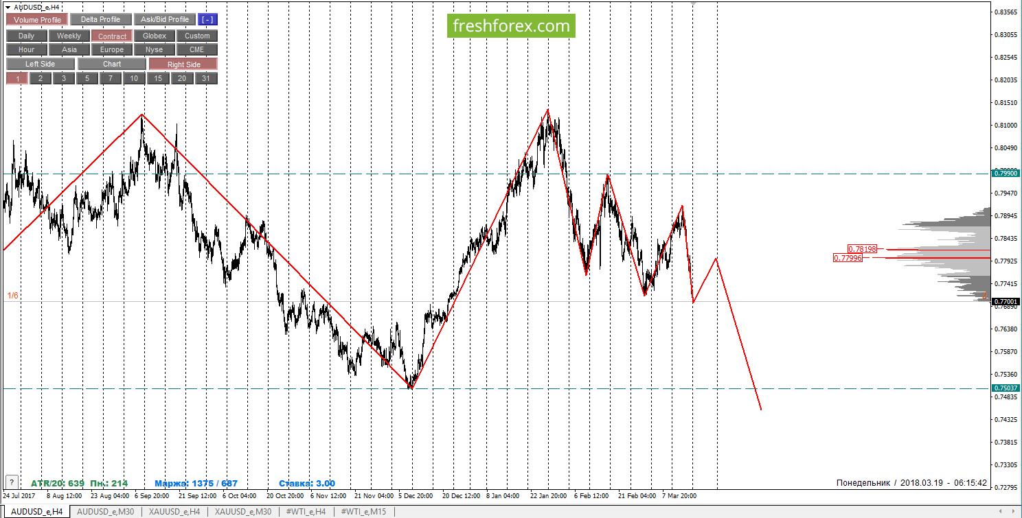 Недельная аналитика- Анализ маржинальных уровней - Недельный обзор AUDUSD, GOLD и нефть WTI