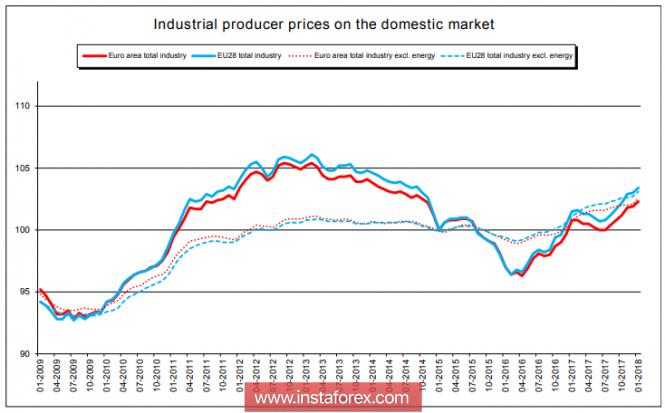 Евро может возобновить рост