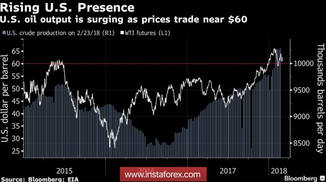 Brent смотрит на другие рынки